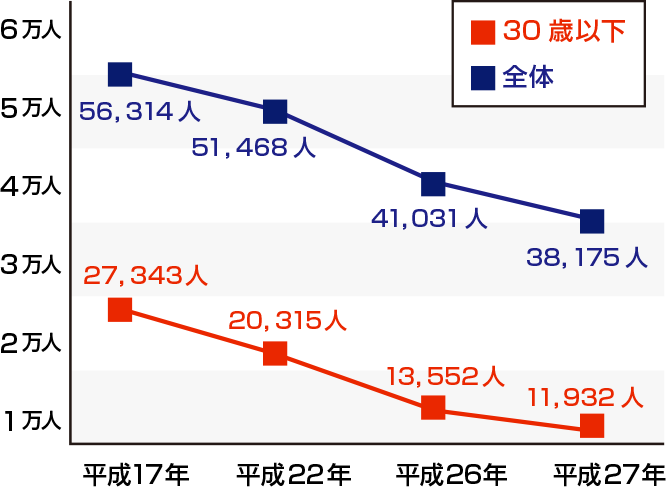 税理士受験生が大幅減少!10年で2万人減!
